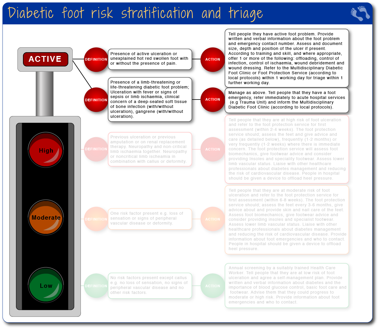 Diabetic foot risk stratification and triage - active risk