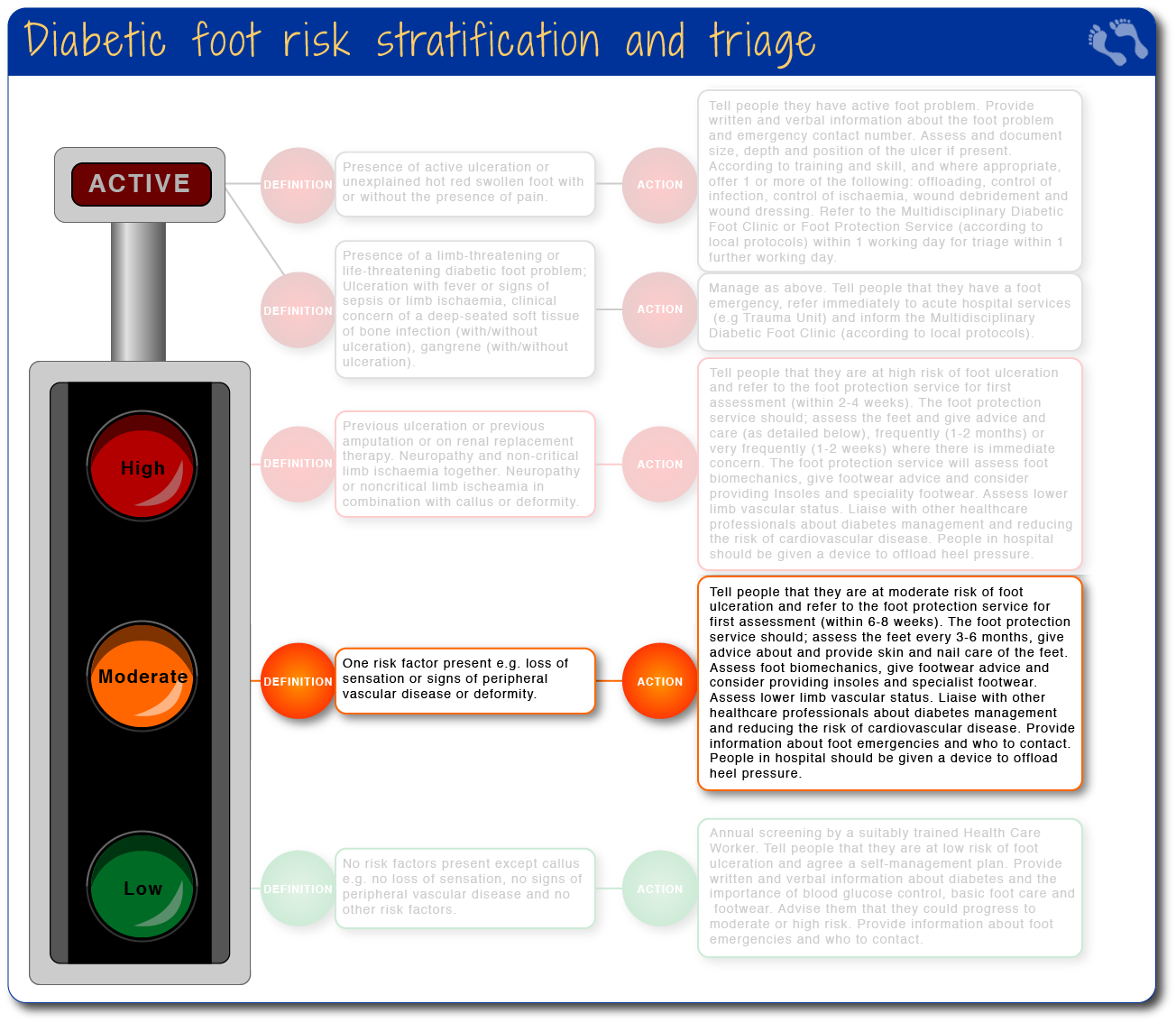 Diabetic foot risk stratification and triage - moderate risk