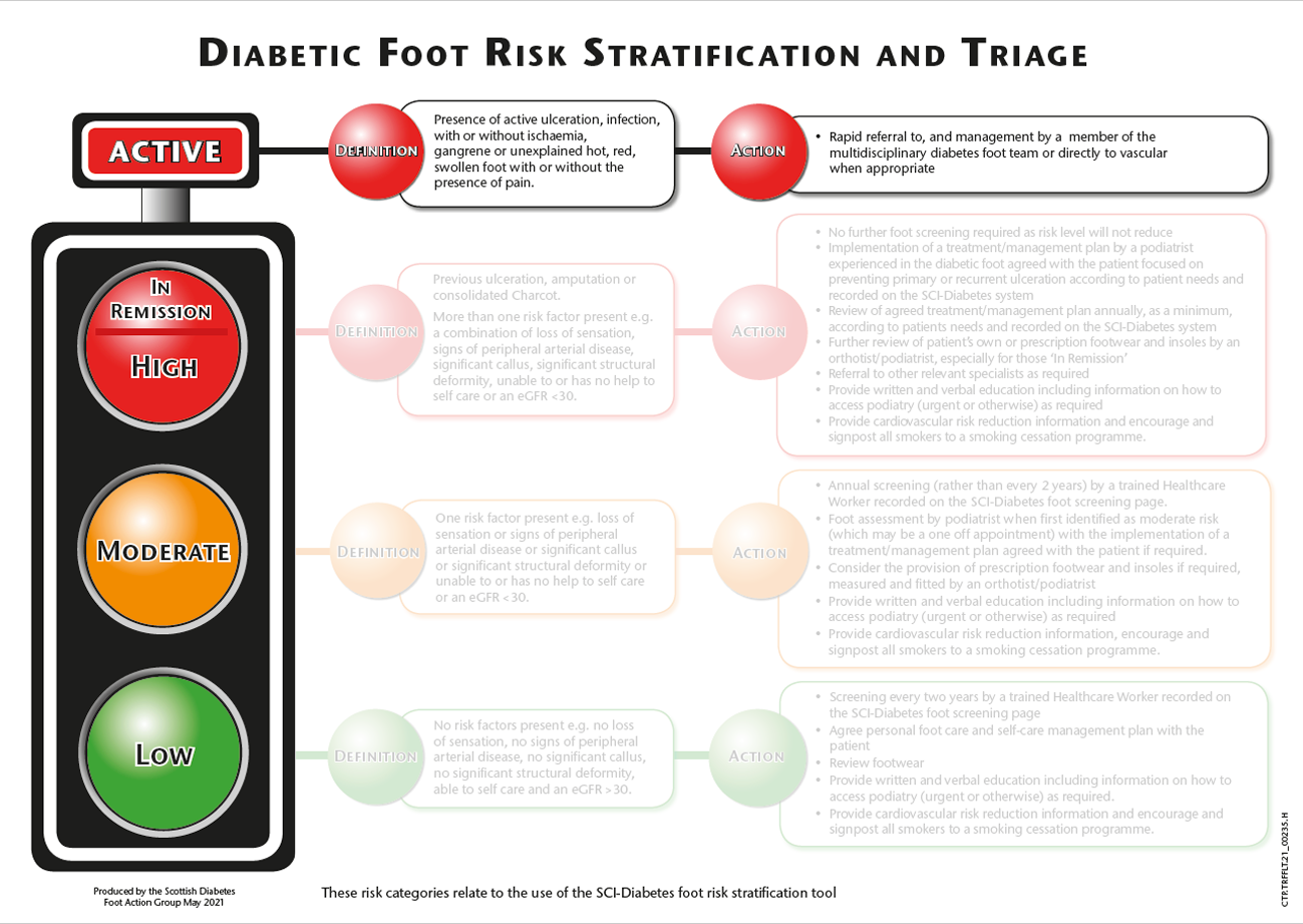 Risk stratification and triage traffic light - active risk
