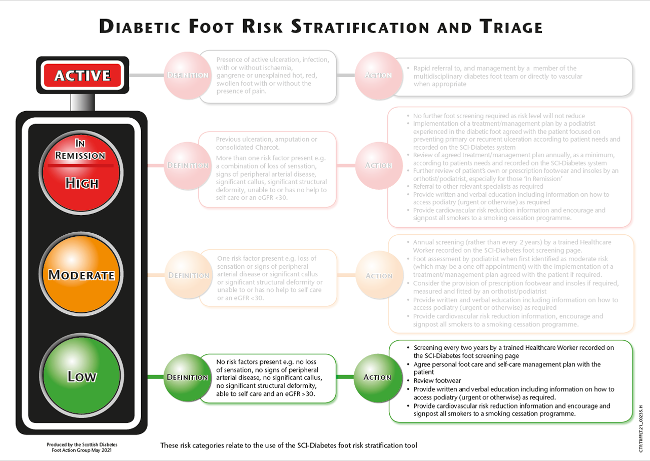 Diabetic foot risk stratification and triage - low risk