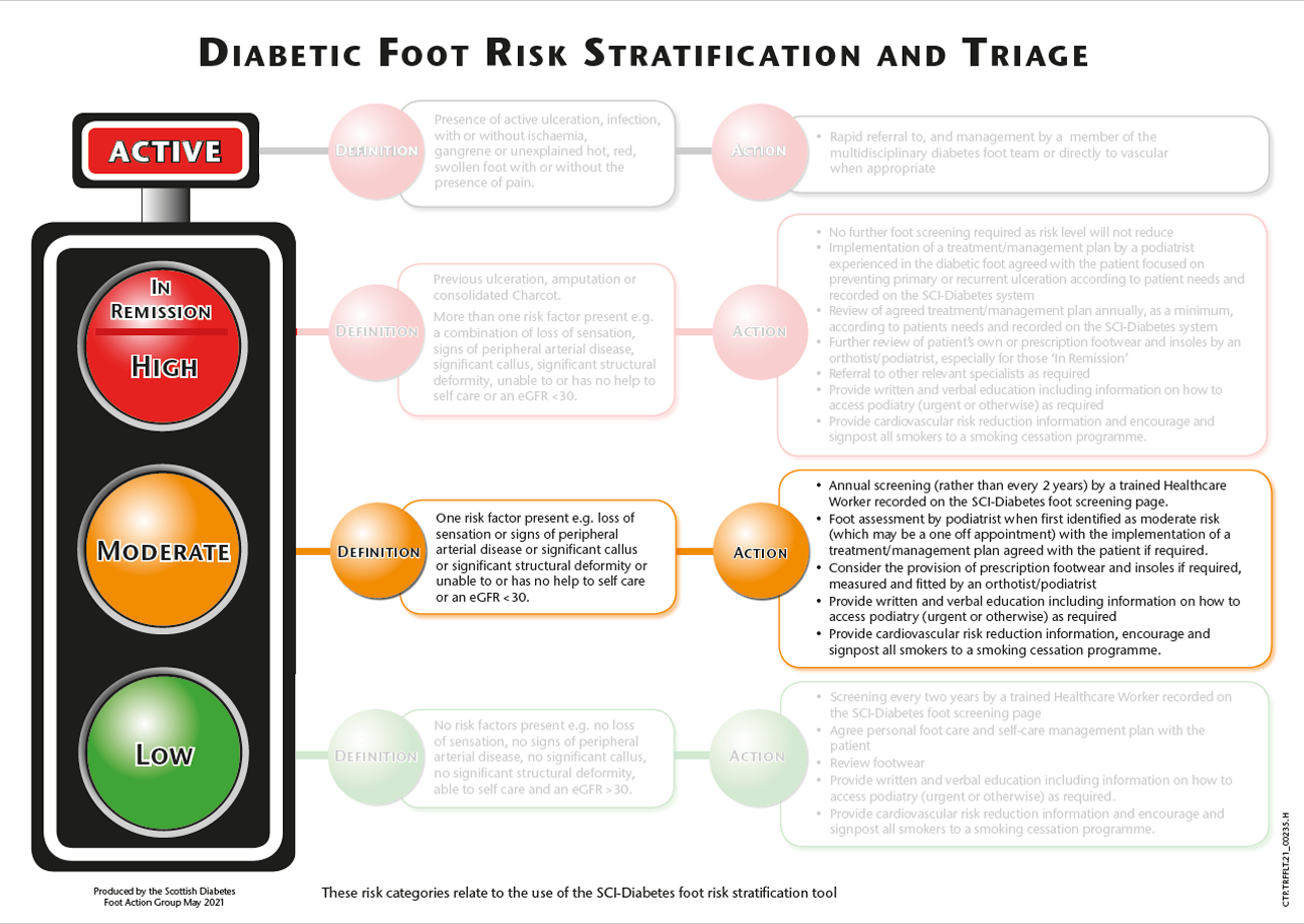 Risk stratification and triage traffic light - moderate risk