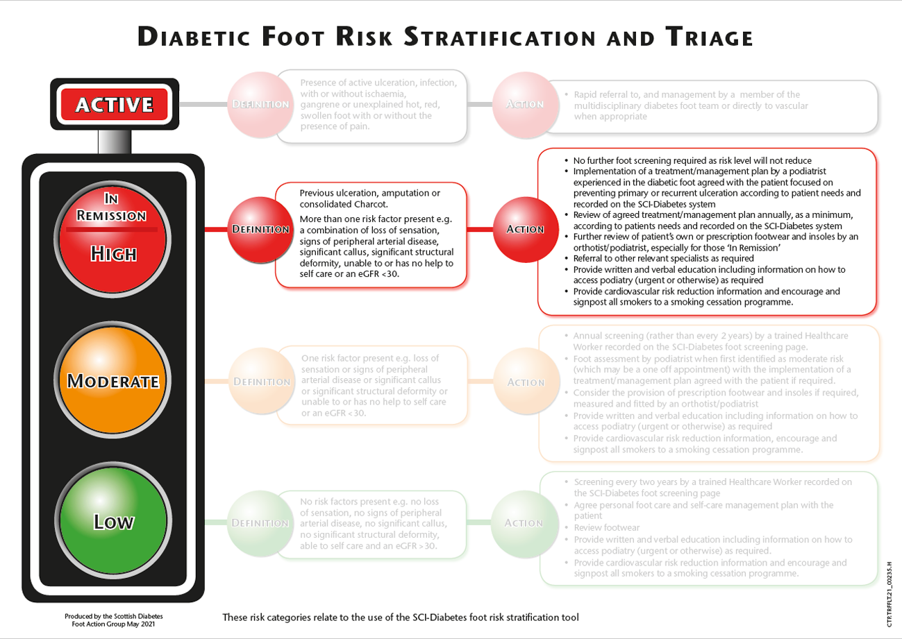 Risk stratification and triage traffic light - high risk / in remission